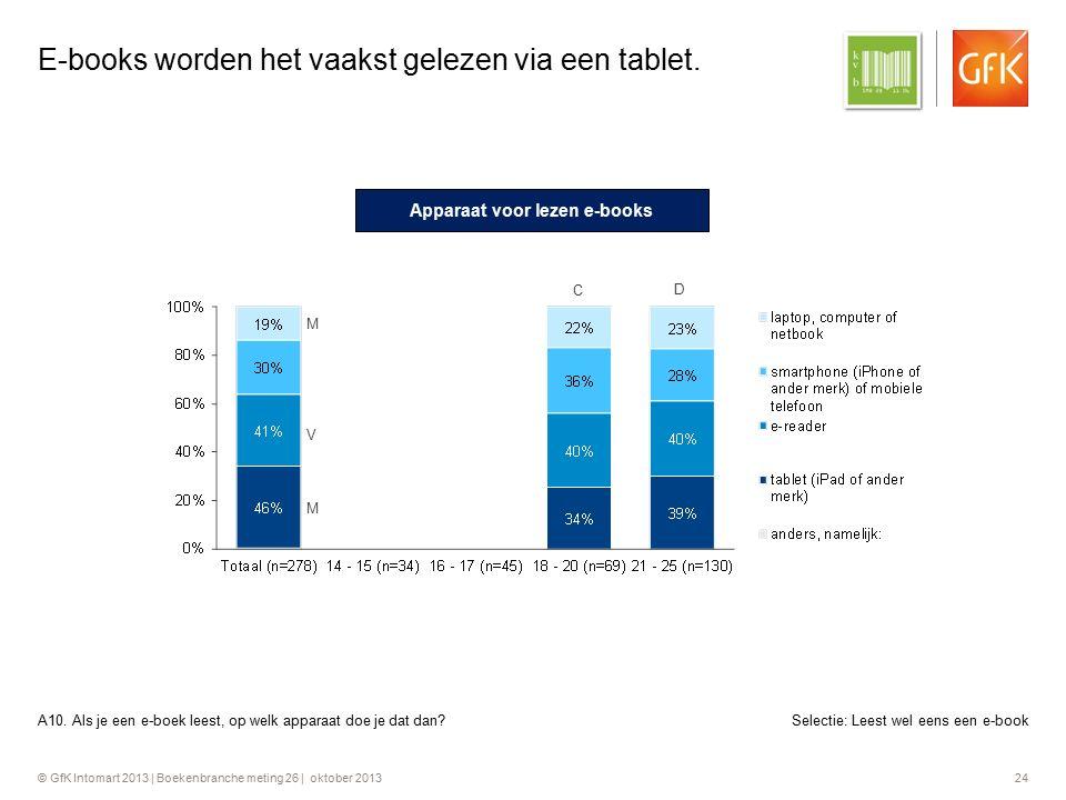 © GfK Intomart 2013 | Boekenbranche meting 26 | oktober 2013 24 E-books worden het vaakst gelezen via een tablet. A10. Als je een e-boek leest, op wel