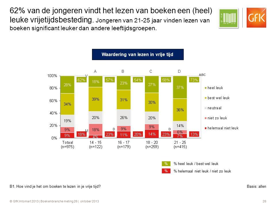 © GfK Intomart 2013 | Boekenbranche meting 26 | oktober 2013 26 62% van de jongeren vindt het lezen van boeken een (heel) leuke vrijetijdsbesteding. J