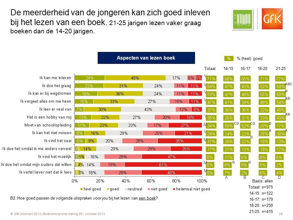 © GfK Intomart 2013 | Boekenbranche meting 26 | oktober 2013 28 De meerderheid van de jongeren kan zich goed inleven bij het lezen van een boek. 21-25