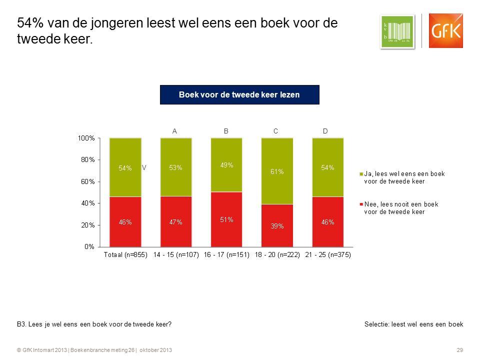 © GfK Intomart 2013 | Boekenbranche meting 26 | oktober 2013 29 54% van de jongeren leest wel eens een boek voor de tweede keer. Boek voor de tweede k