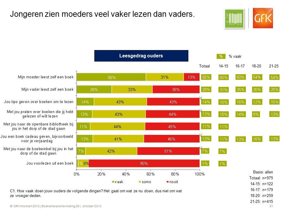 © GfK Intomart 2013 | Boekenbranche meting 26 | oktober 2013 31 Jongeren zien moeders veel vaker lezen dan vaders. C1. Hoe vaak doen jouw ouders de vo