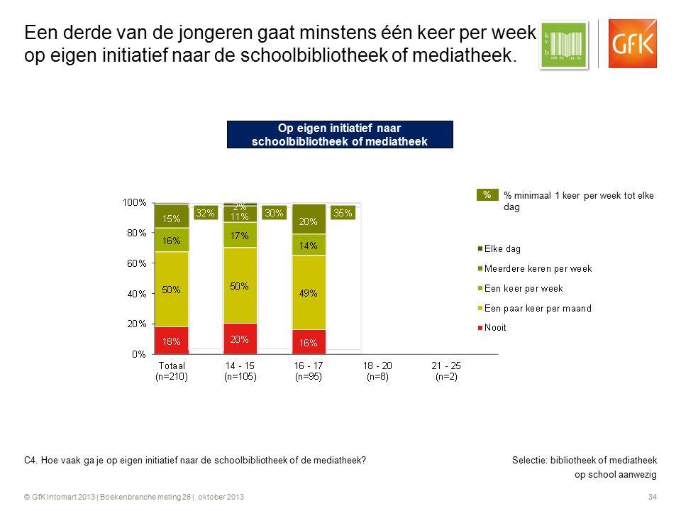 © GfK Intomart 2013 | Boekenbranche meting 26 | oktober 2013 34 Een derde van de jongeren gaat minstens één keer per week op eigen initiatief naar de