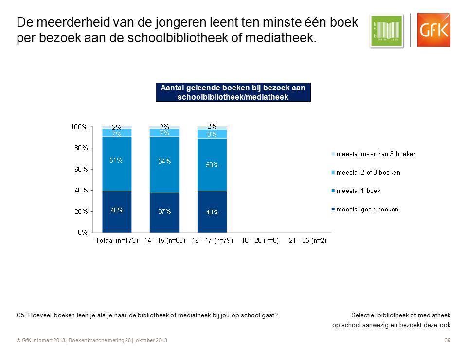 © GfK Intomart 2013 | Boekenbranche meting 26 | oktober 2013 35 De meerderheid van de jongeren leent ten minste één boek per bezoek aan de schoolbibli
