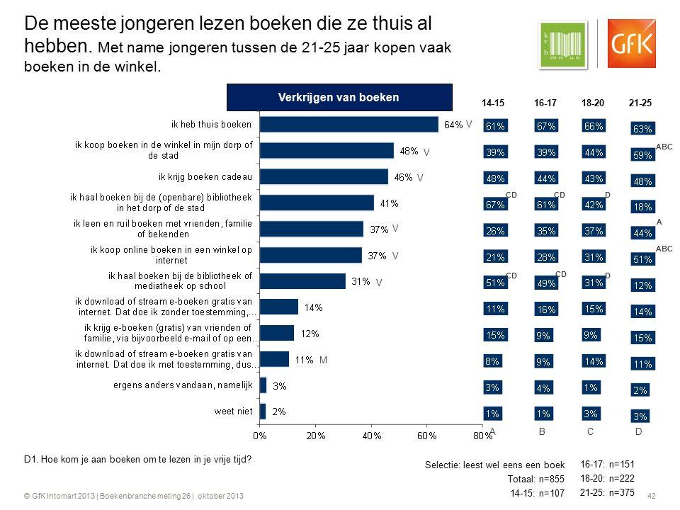 © GfK Intomart 2013 | Boekenbranche meting 26 | oktober 2013 42 De meeste jongeren lezen boeken die ze thuis al hebben. Met name jongeren tussen de 21
