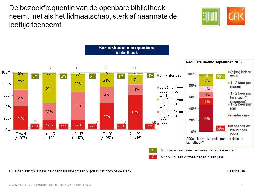 © GfK Intomart 2013 | Boekenbranche meting 26 | oktober 2013 47 De bezoekfrequentie van de openbare bibliotheek neemt, net als het lidmaatschap, sterk