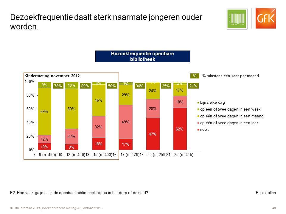 © GfK Intomart 2013 | Boekenbranche meting 26 | oktober 2013 48 Bezoekfrequentie daalt sterk naarmate jongeren ouder worden. E2. Hoe vaak ga je naar d