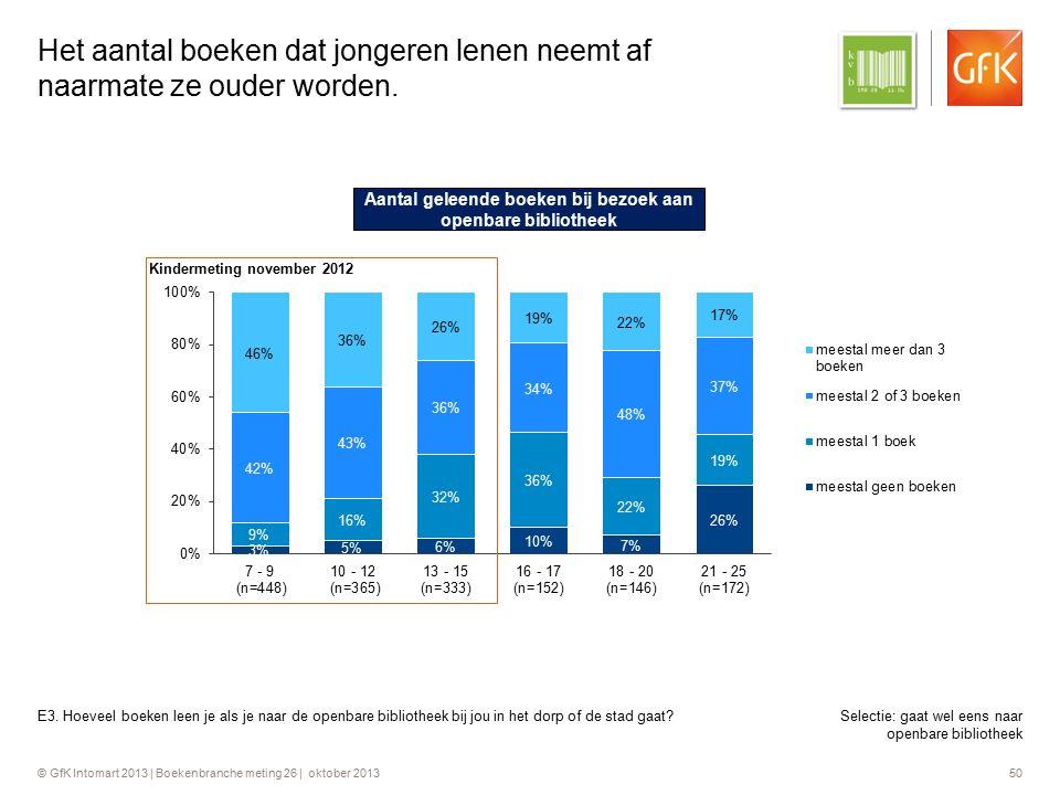 © GfK Intomart 2013 | Boekenbranche meting 26 | oktober 2013 50 Het aantal boeken dat jongeren lenen neemt af naarmate ze ouder worden. E3. Hoeveel bo