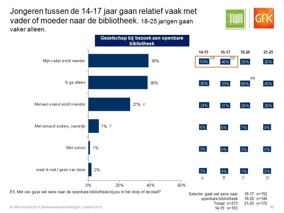 © GfK Intomart 2013 | Boekenbranche meting 26 | oktober 2013 52 Jongeren tussen de 14-17 jaar gaan relatief vaak met vader of moeder naar de bibliothe
