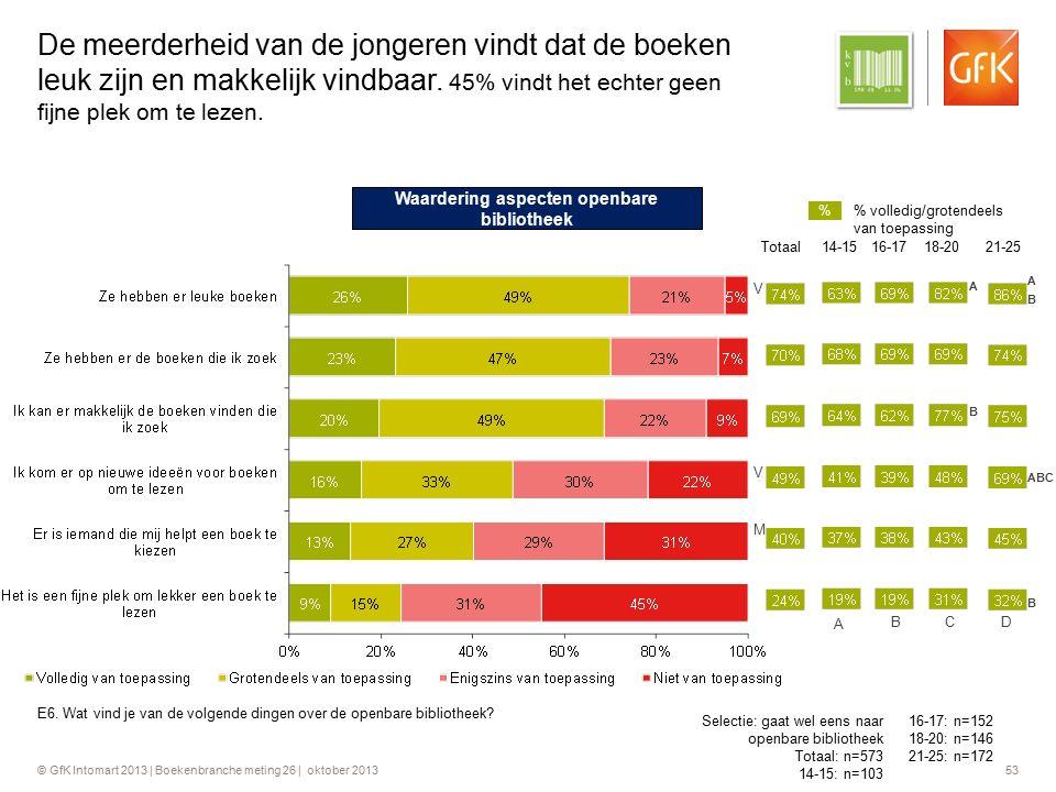 © GfK Intomart 2013 | Boekenbranche meting 26 | oktober 2013 53 De meerderheid van de jongeren vindt dat de boeken leuk zijn en makkelijk vindbaar. 45