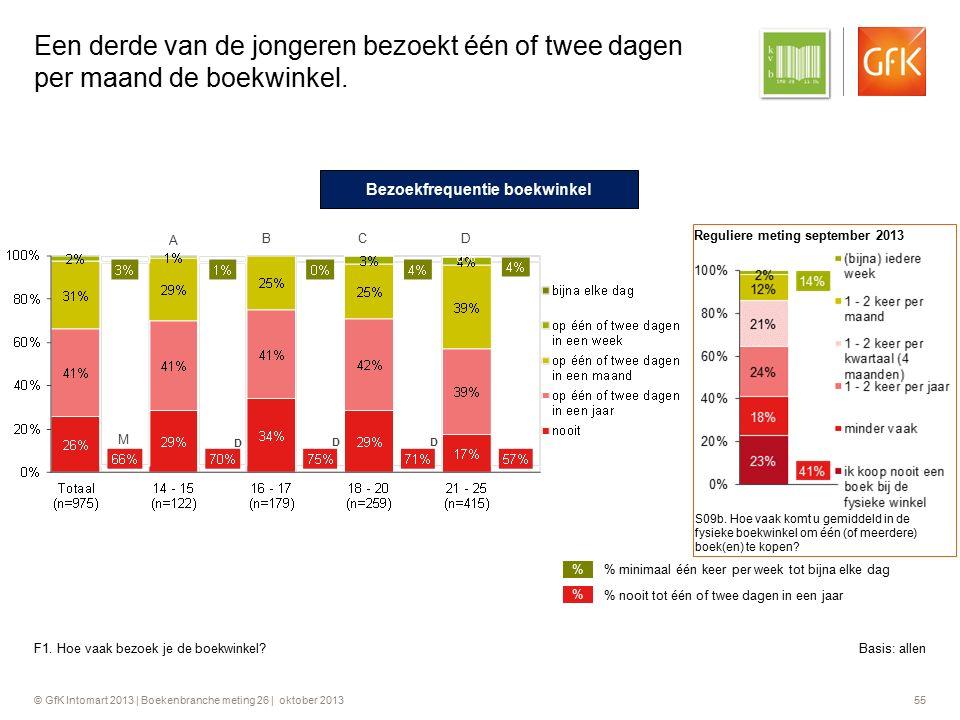 © GfK Intomart 2013 | Boekenbranche meting 26 | oktober 2013 55 Een derde van de jongeren bezoekt één of twee dagen per maand de boekwinkel. F1. Hoe v