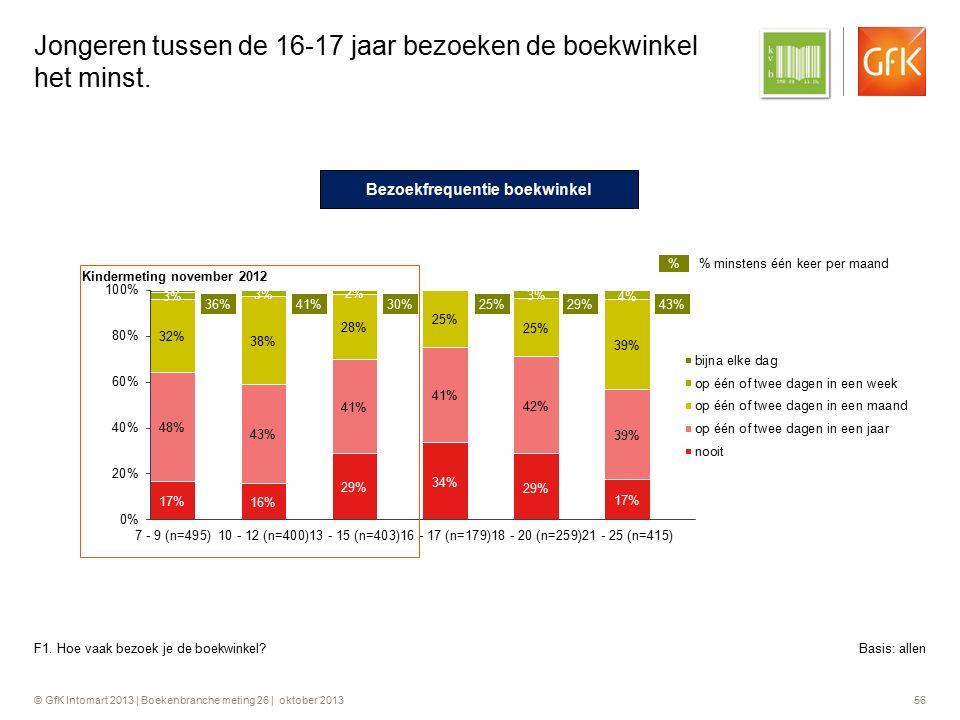 © GfK Intomart 2013 | Boekenbranche meting 26 | oktober 2013 56 Jongeren tussen de 16-17 jaar bezoeken de boekwinkel het minst. F1. Hoe vaak bezoek je
