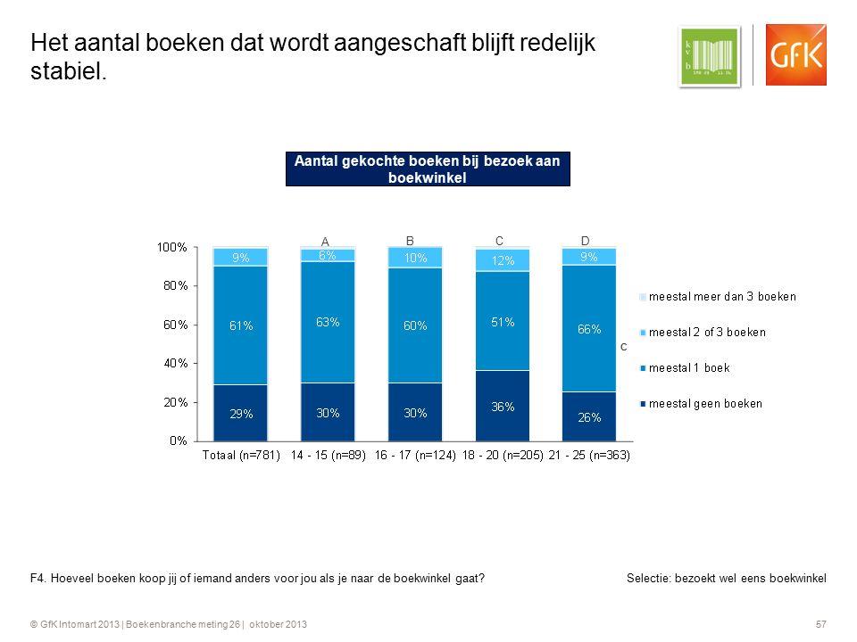 © GfK Intomart 2013 | Boekenbranche meting 26 | oktober 2013 57 Het aantal boeken dat wordt aangeschaft blijft redelijk stabiel. F4. Hoeveel boeken ko