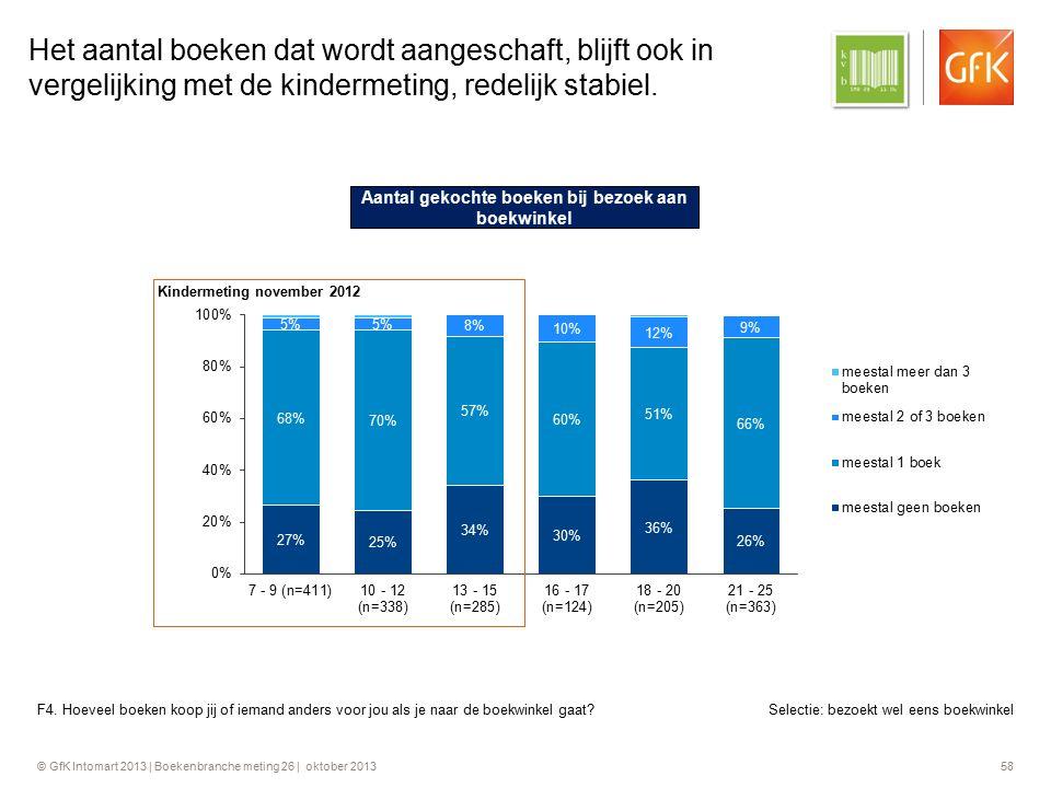 © GfK Intomart 2013 | Boekenbranche meting 26 | oktober 2013 58 Het aantal boeken dat wordt aangeschaft, blijft ook in vergelijking met de kindermetin