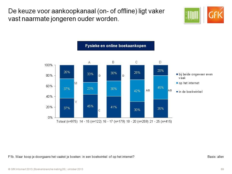 © GfK Intomart 2013 | Boekenbranche meting 26 | oktober 2013 59 De keuze voor aankoopkanaal (on- of offline) ligt vaker vast naarmate jongeren ouder w