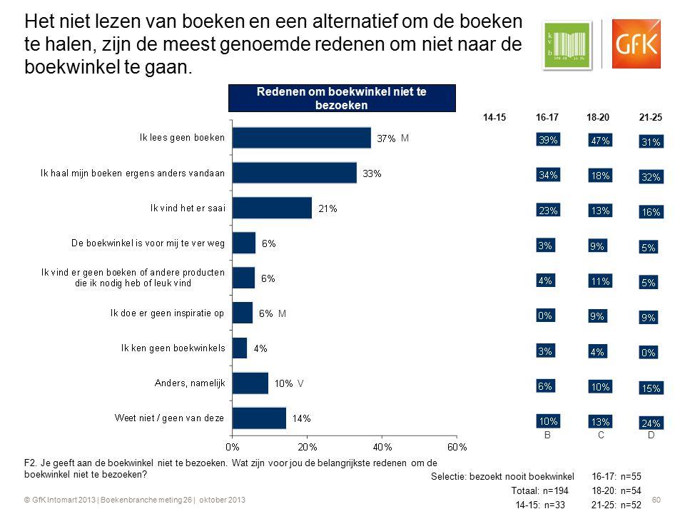 © GfK Intomart 2013 | Boekenbranche meting 26 | oktober 2013 60 Het niet lezen van boeken en een alternatief om de boeken te halen, zijn de meest geno