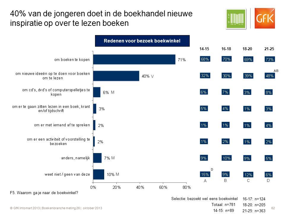 © GfK Intomart 2013 | Boekenbranche meting 26 | oktober 2013 62 40% van de jongeren doet in de boekhandel nieuwe inspiratie op over te lezen boeken F5
