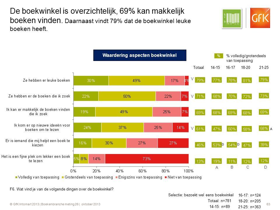 © GfK Intomart 2013 | Boekenbranche meting 26 | oktober 2013 63 De boekwinkel is overzichtelijk, 69% kan makkelijk boeken vinden. Daarnaast vindt 79%