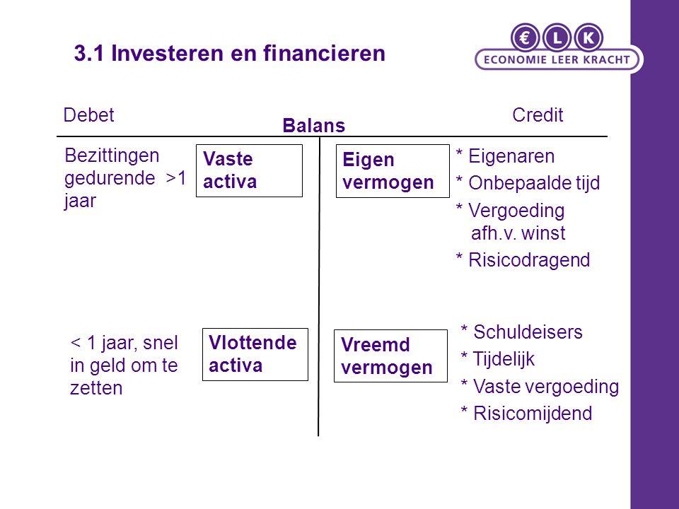 Bank privé en zaak Voor privé gebruik wordt € 3.000uit de Bank (ING)Gehaaldop10-1-2010 DeBank (ING)daalt € 3.000 Het Eigen vermogendaalt € 3.000 Bank Zaak (ING) Bezit/ tegoed Eraf 6-1-20101111111111 € 4.000 10-1- 2010 € 3.000111111 10-1-2010 saldo 1 € 1.000 Prive 10-1-2010 111 € 3.000