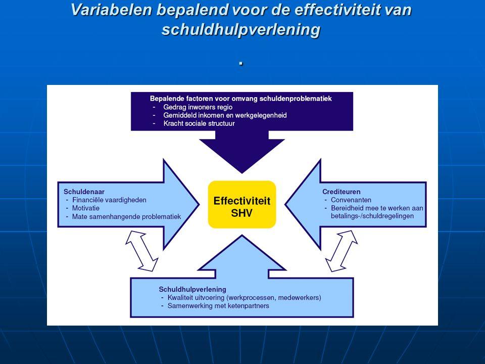 Variabelen bepalend voor de effectiviteit van schuldhulpverlening.