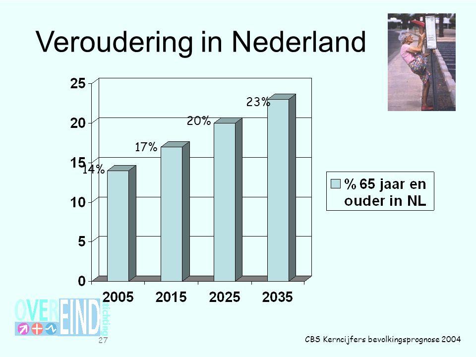 27 14% 17% 20% 23% CBS Kerncijfers bevolkingsprognose 2004 Veroudering in Nederland