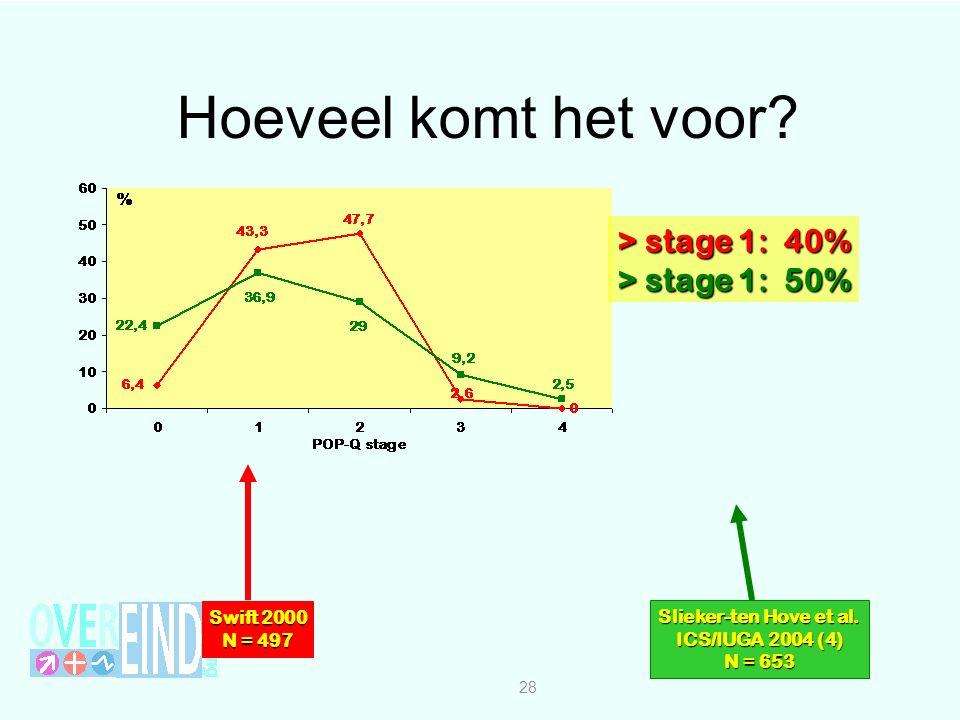 Hoeveel komt het voor.28 > stage 1: 40% > stage 1: 50% Slieker-ten Hove et al.