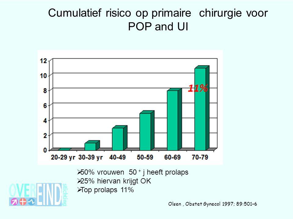 Cumulatief risico op primaire chirurgie voor POP and UI  50% vrouwen 50 + j heeft prolaps  25% hiervan krijgt OK  Top prolaps 11% Olsen, Obstet Gynecol 1997; 89:501–6