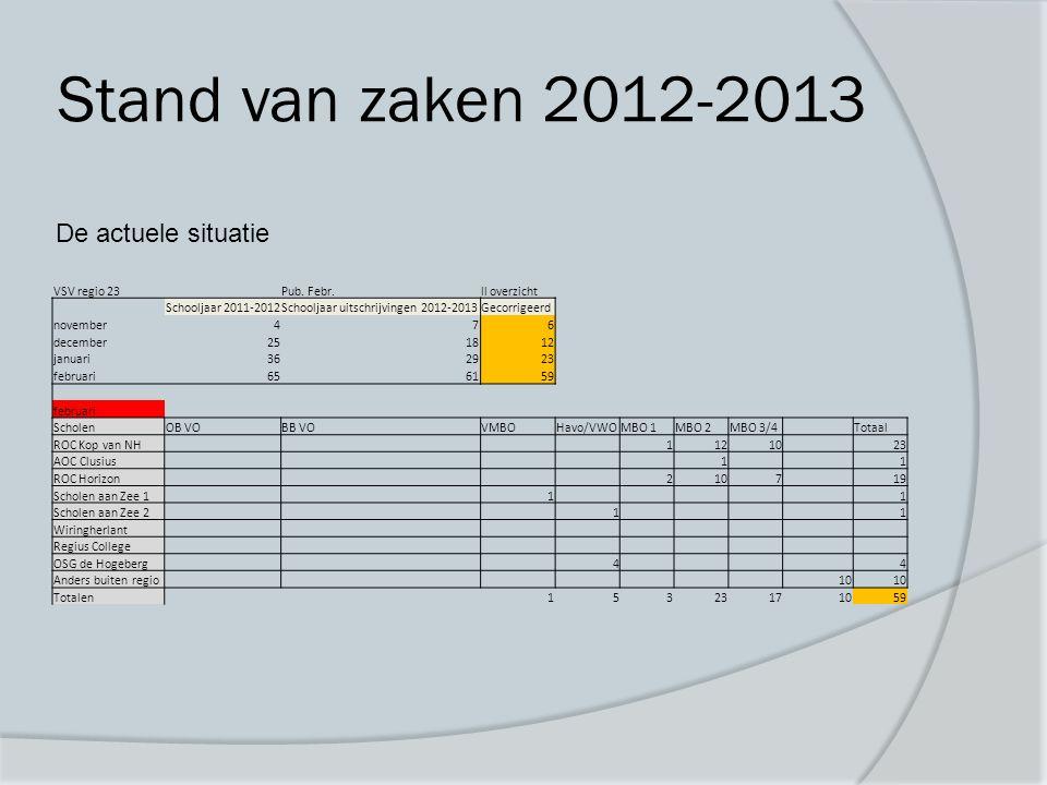 Stand van zaken 2012-2013 De actuele situatie VSV regio 23Pub.