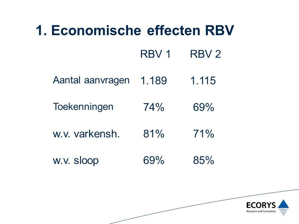 1. Economische effecten RBV RBV 1RBV 2 Aantal aanvragen 1.1891.115 Toekenningen 74% 69% w.v. varkensh. 81% 71% w.v. sloop 69% 85%