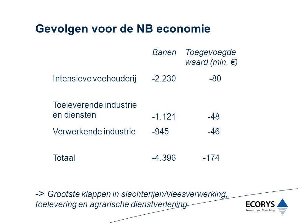 Economische effecten in perspectief Effecten deels ook te verwachten zonder RBV (circa 50%) Berekeningen betreffen korte termijn (3 jaar) Verlies van 7% toegevoegde waarde voor landbouw/bosbouw in NB (0,5% toegevoegde waarde industrie) -> Effecten echter groter voor specifieke regio's en sectoren