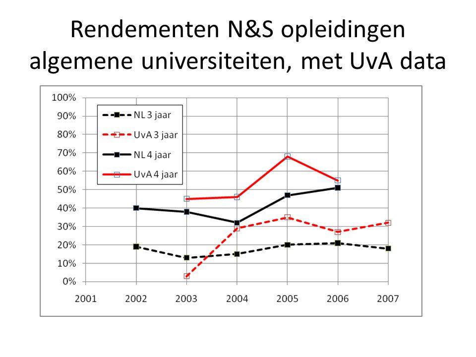 Rendementen N&S opleidingen algemene universiteiten, met UvA data