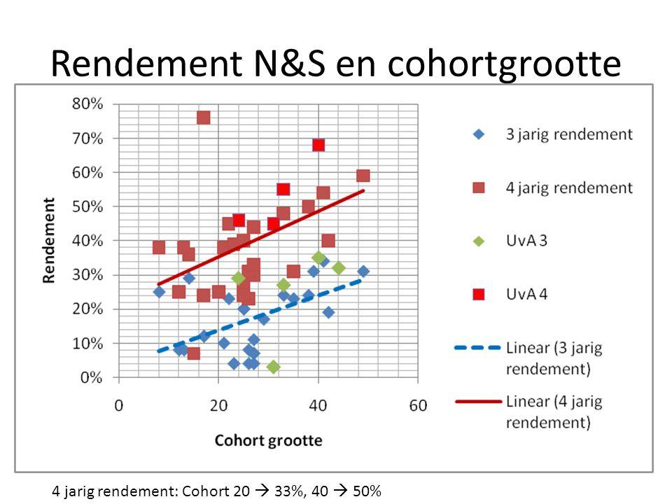 Rendement N&S en cohortgrootte 4 jarig rendement: Cohort 20  33%, 40  50%