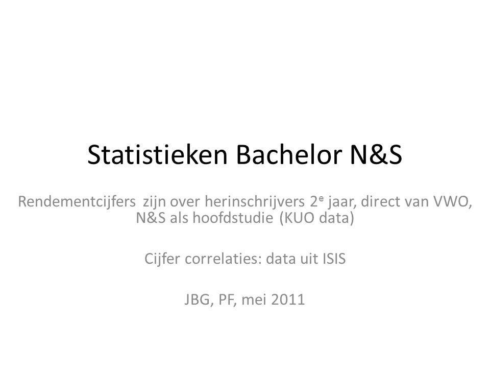 Statistieken Bachelor N&S Rendementcijfers zijn over herinschrijvers 2 e jaar, direct van VWO, N&S als hoofdstudie (KUO data) Cijfer correlaties: data