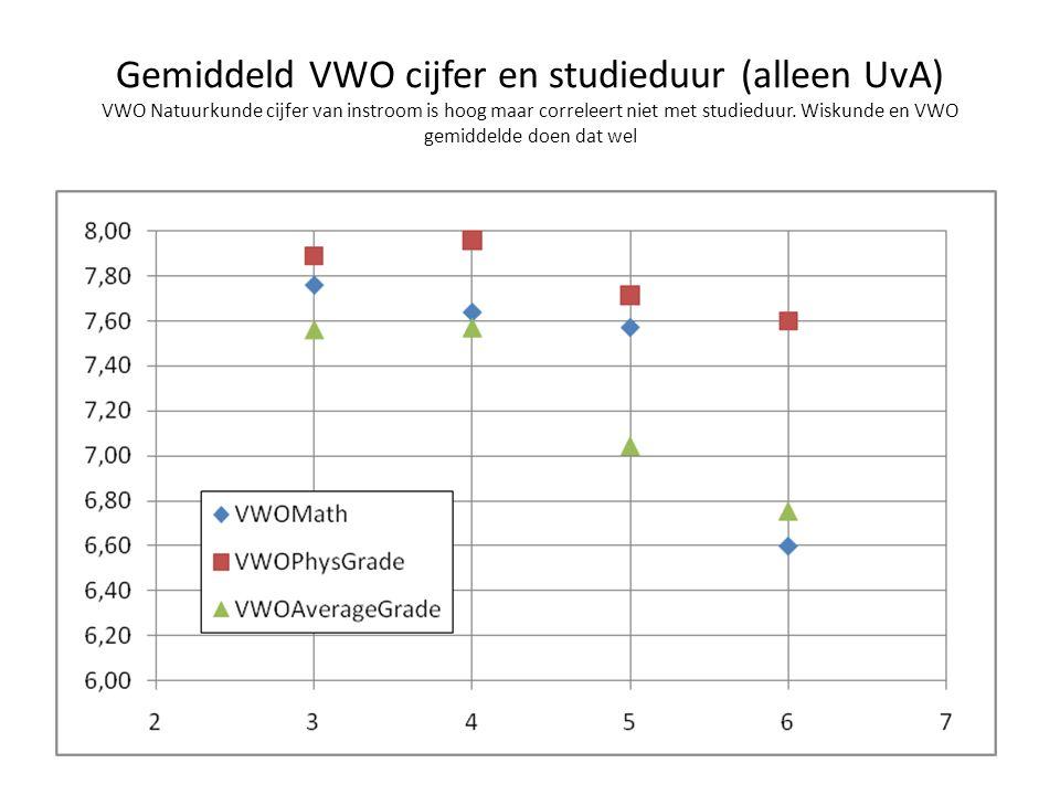 Gemiddeld VWO cijfer en studieduur (alleen UvA) VWO Natuurkunde cijfer van instroom is hoog maar correleert niet met studieduur. Wiskunde en VWO gemid