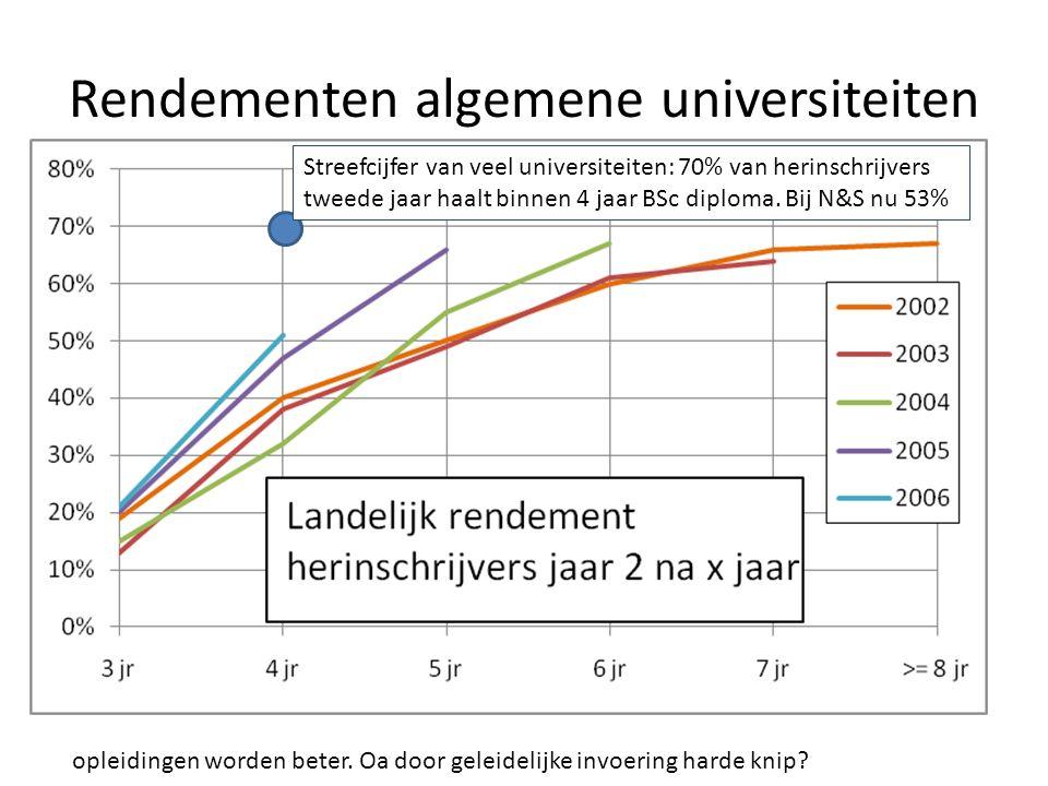 Rendementen algemene universiteiten opleidingen worden beter. Oa door geleidelijke invoering harde knip? Streefcijfer van veel universiteiten: 70% van