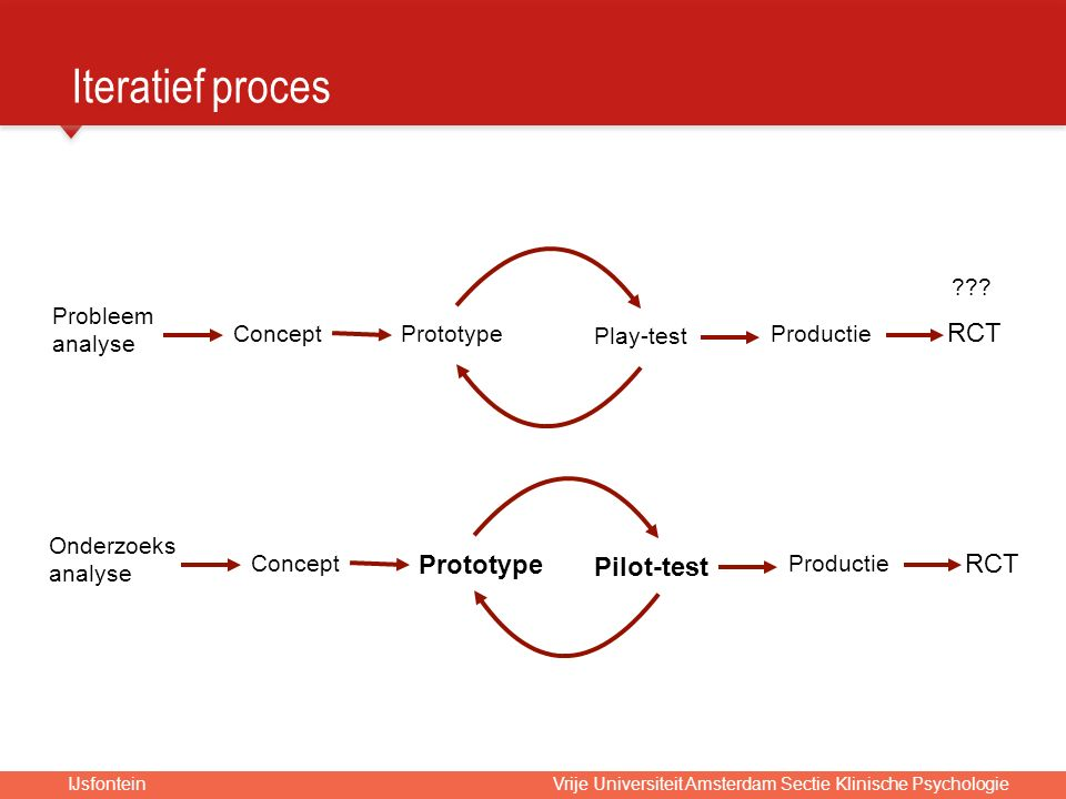 IJsfontein Vrije Universiteit Amsterdam Sectie Klinische Psychologie Probleem analyse ConceptPrototype Play-test Productie RCT Onderzoeks analyse Concept Prototype Pilot-test Productie RCT ???