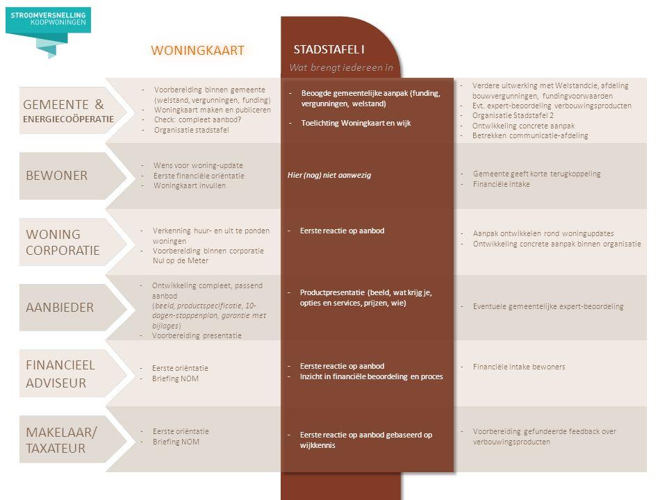 AANBIEDER BEWONER WONING CORPORATIE MAKELAAR/ TAXATEUR STADSTAFEL I Hier (nog) niet aanwezig -Eerste reactie op aanbod -Productpresentatie (beeld, wat krijg je, opties en services, prijzen, wie) -Eerste reactie op aanbod -Inzicht in financiële beoordeling en proces -Eerste reactie op aanbod gebaseerd op wijkkennis -Voorbereiding binnen gemeente (welstand, vergunningen, funding) -Woningkaart maken en publiceren -Check: compleet aanbod.