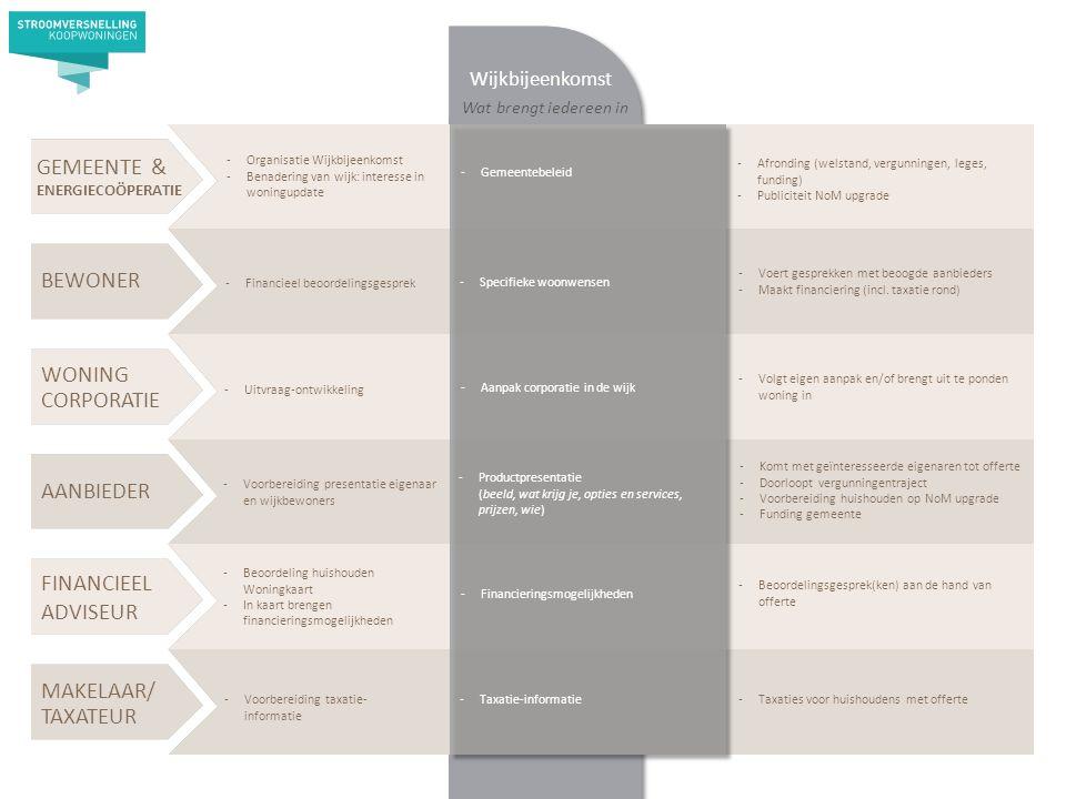 AANBIEDER BEWONER WONING CORPORATIE MAKELAAR/ TAXATEUR -Organisatie Wijkbijeenkomst -Benadering van wijk: interesse in woningupdate -Financieel beoordelingsgesprek -Voorbereiding presentatie eigenaar en wijkbewoners -Uitvraag-ontwikkeling -Beoordeling huishouden Woningkaart -In kaart brengen financieringsmogelijkheden -Voorbereiding taxatie- informatie -Volgt eigen aanpak en/of brengt uit te ponden woning in GEMEENTE & ENERGIECOÖPERATIE FINANCIEEL ADVISEUR Wijkbijeenkomst Wat brengt iedereen in -Komt met geïnteresseerde eigenaren tot offerte -Doorloopt vergunningentraject -Voorbereiding huishouden op NoM upgrade -Funding gemeente -Financieringsmogelijkheden -Specifieke woonwensen -Aanpak corporatie in de wijk -Productpresentatie (beeld, wat krijg je, opties en services, prijzen, wie) -Taxatie-informatie -Gemeentebeleid -Afronding (welstand, vergunningen, leges, funding) -Publiciteit NoM upgrade -Voert gesprekken met beoogde aanbieders -Maakt financiering (incl.