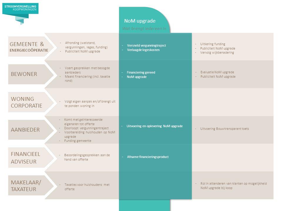 AANBIEDER BEWONER WONING CORPORATIE MAKELAAR/ TAXATEUR GEMEENTE & ENERGIECOÖPERATIE FINANCIEEL ADVISEUR NoM upgrade Wat brengt iedereen in -Afronding (welstand, vergunningen, leges, funding) -Publiciteit NoM upgrade -Voert gesprekken met beoogde aanbieders -Maakt financiering (incl.
