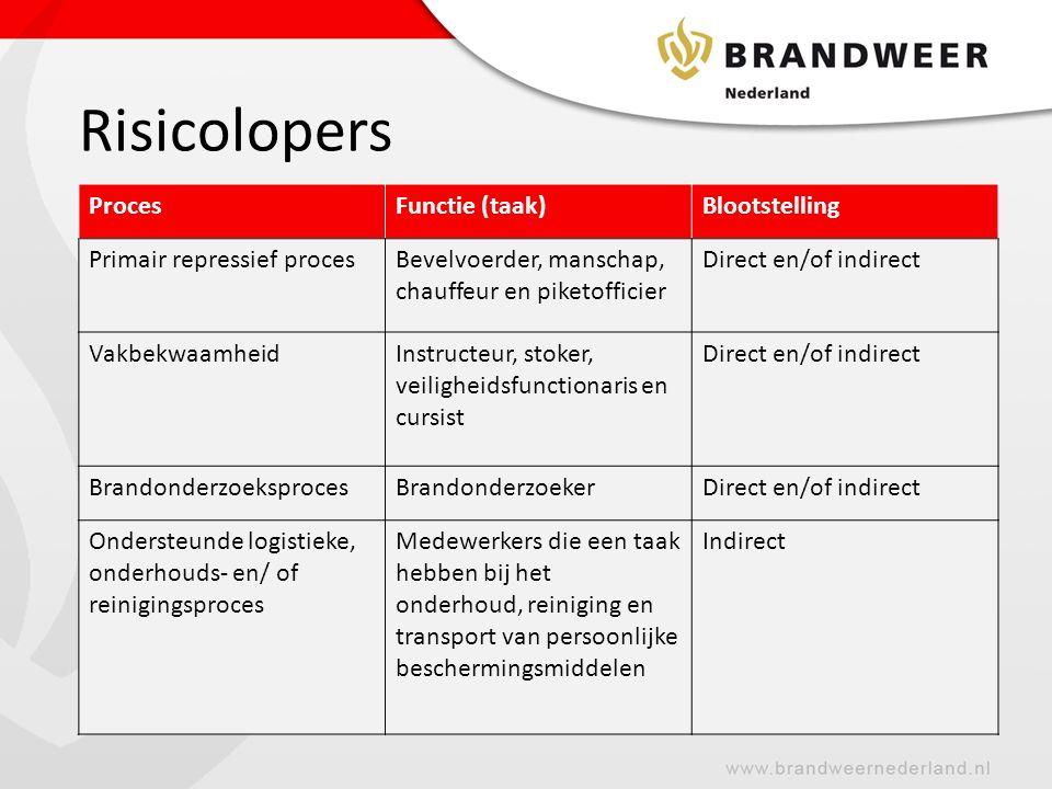 Risicolopers D ProcesFunctie (taak)Blootstelling Primair repressief procesBevelvoerder, manschap, chauffeur en piketofficier Direct en/of indirect VakbekwaamheidInstructeur, stoker, veiligheidsfunctionaris en cursist Direct en/of indirect BrandonderzoeksprocesBrandonderzoekerDirect en/of indirect Ondersteunde logistieke, onderhouds- en/ of reinigingsproces Medewerkers die een taak hebben bij het onderhoud, reiniging en transport van persoonlijke beschermingsmiddelen Indirect
