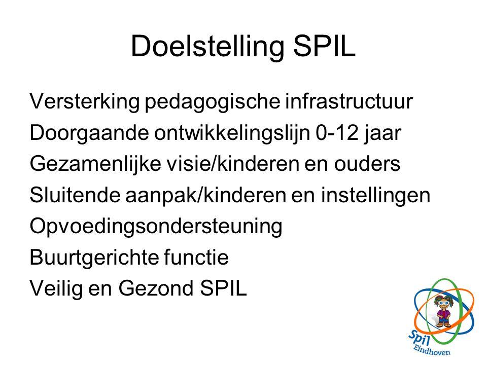 Uitgangspunten van SPIL Alle kinderen zijn de moeite waard Bindingen zijn essentieel Risicosituaties gezamenlijk aanpakken Ouders zijn partners Kinderen en ouders hebben rechten