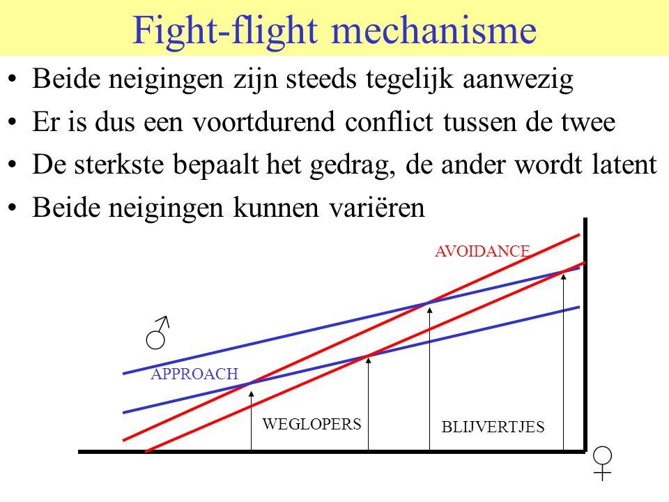 Fight-flight mechanisme Beide neigingen zijn steeds tegelijk aanwezig Er is dus een voortdurend conflict tussen de twee De sterkste bepaalt het gedrag, de ander wordt latent Beide neigingen kunnen variëren ♀ ♂ AVOIDANCE APPROACH WEGLOPERS BLIJVERTJES