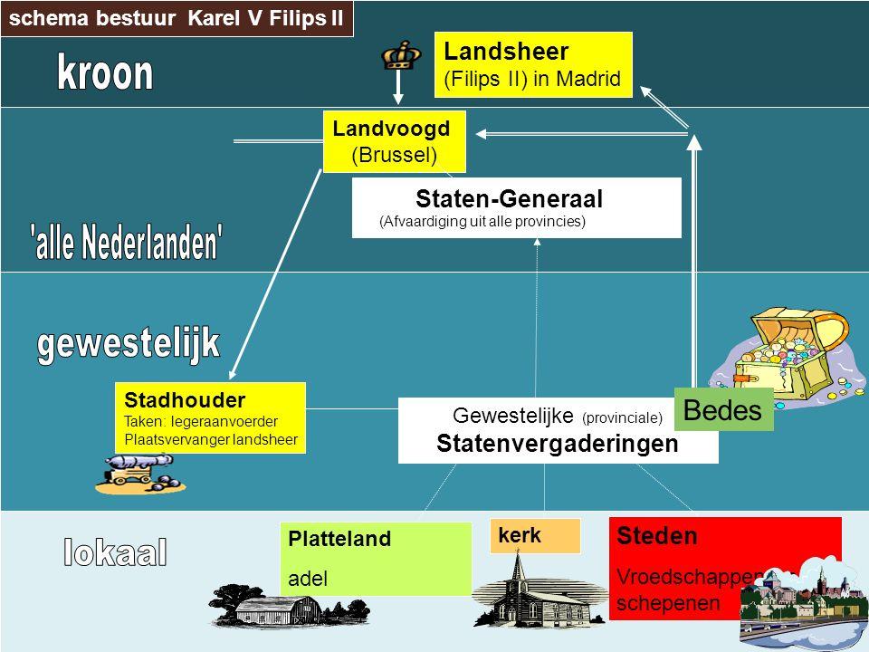 Landsheer (Filips II) in Madrid Landvoogd (Brussel) Staten-Generaal (Afvaardiging uit alle provincies) Gewestelijke (provinciale) Statenvergaderingen