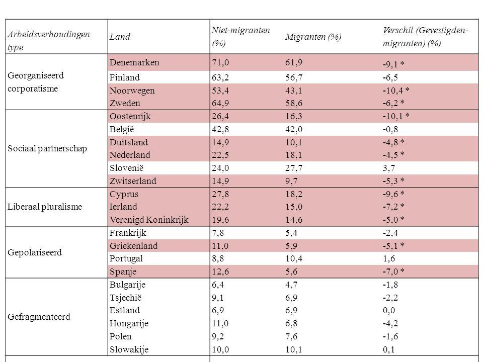 Arbeidsverhoudingen type Land Niet-migranten (%) Migranten (%) Verschil (Gevestigden- migranten) (%) Georganiseerd corporatisme Denemarken71,061,9 -9,1 * Finland63,256,7 -6,5 Noorwegen53,443,1 -10,4 * Zweden64,958,6 -6,2 * Sociaal partnerschap Oostenrijk26,416,3 -10,1 * België42,842,0 -0,8 Duitsland14,910,1 -4,8 * Nederland22,518,1 -4,5 * Slovenië24,027,7 3,7 Zwitserland14,99,7 -5,3 * Liberaal pluralisme Cyprus27,818,2 -9,6 * Ierland22,215,0 -7,2 * Verenigd Koninkrijk19,614,6 -5,0 * Gepolariseerd Frankrijk7,85,4 -2,4 Griekenland11,05,9 -5,1 * Portugal8,810,4 1,6 Spanje12,65,6 -7,0 * Gefragmenteerd Bulgarije6,44,7 -1,8 Tsjechië9,16,9 -2,2 Estland6,9 0,0 Hongarije11,06,8 -4,2 Polen9,27,6 -1,6 Slowakije10,010,1 0,1 Totaal 26,120,4 -5,6 * *Significant difference in unionization rate between migrants and natives with a confidence interval of 95% Source: European Social Survey