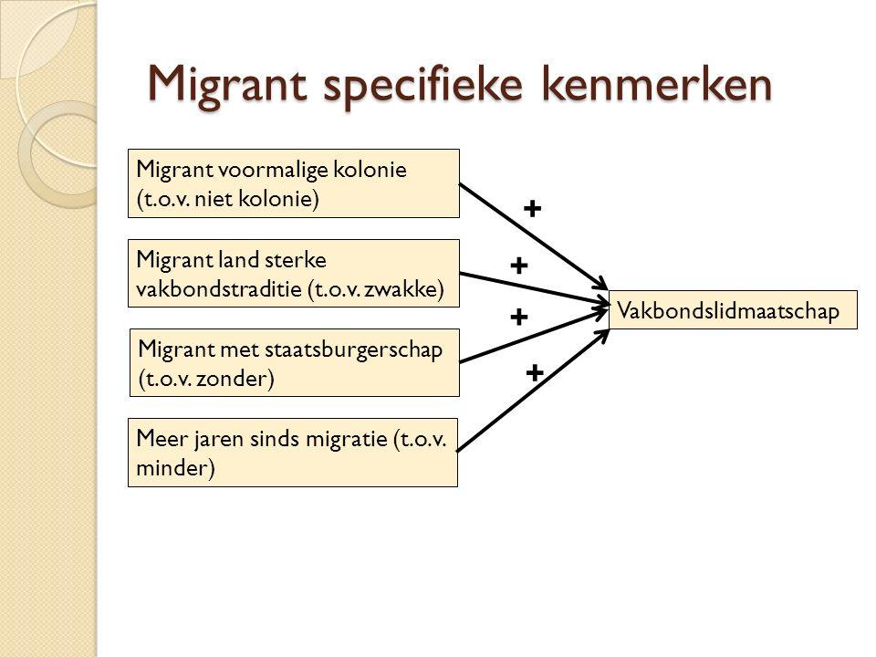 Migrant specifieke kenmerken Migrant voormalige kolonie (t.o.v. niet kolonie) Migrant land sterke vakbondstraditie (t.o.v. zwakke) Migrant met staatsb