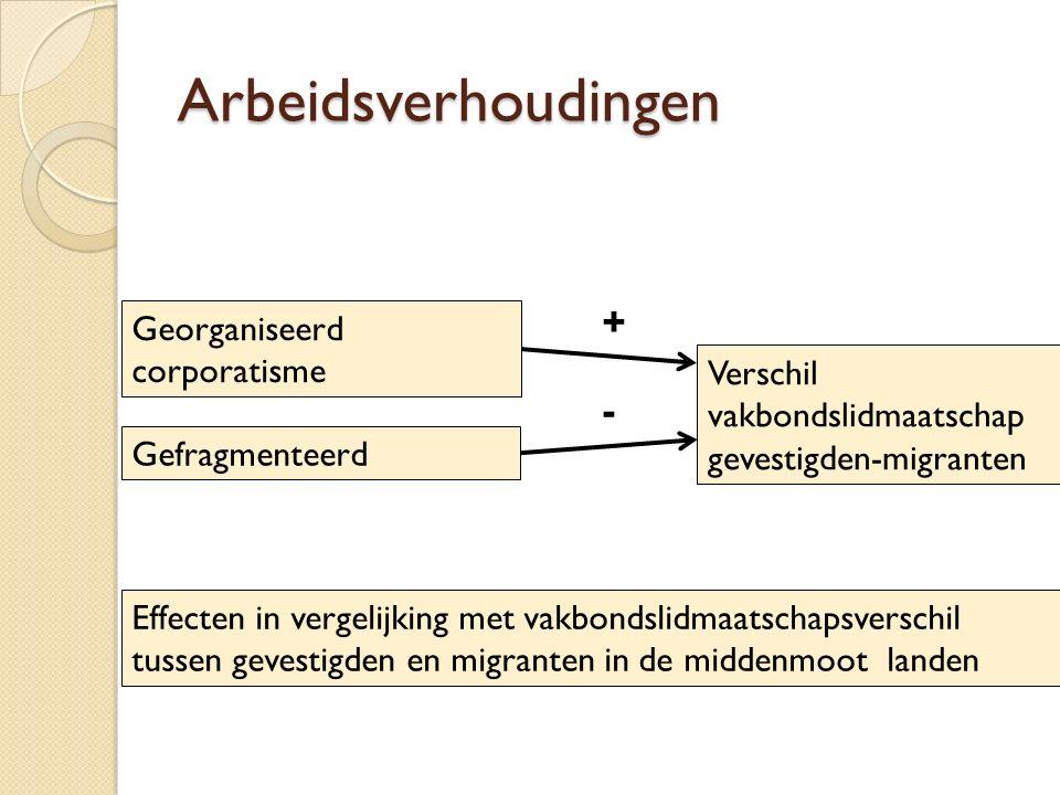 Arbeidsverhoudingen Georganiseerd corporatisme Gefragmenteerd Verschil vakbondslidmaatschap gevestigden-migranten + - Effecten in vergelijking met vak