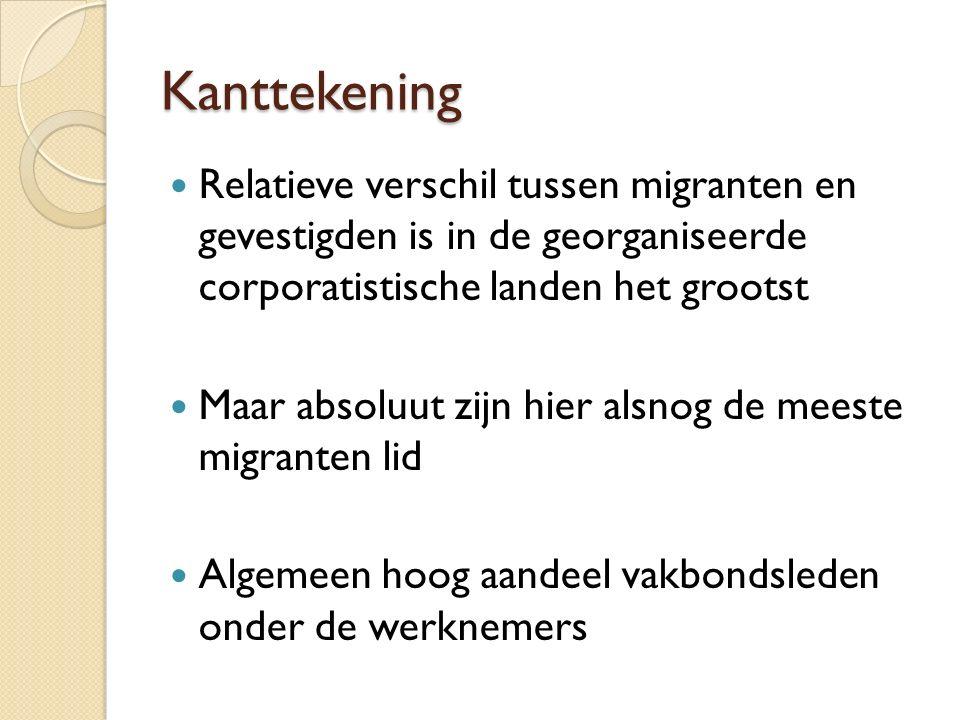 Kanttekening Relatieve verschil tussen migranten en gevestigden is in de georganiseerde corporatistische landen het grootst Maar absoluut zijn hier alsnog de meeste migranten lid Algemeen hoog aandeel vakbondsleden onder de werknemers