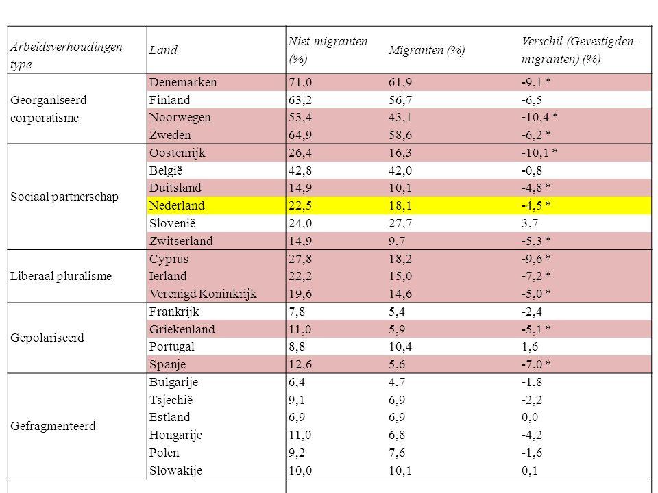 Arbeidsverhoudingen type Land Niet-migranten (%) Migranten (%) Verschil (Gevestigden- migranten) (%) Georganiseerd corporatisme Denemarken71,061,9 -9,1 * Finland63,256,7 -6,5 Noorwegen53,443,1 -10,4 * Zweden64,958,6 -6,2 * Sociaal partnerschap Oostenrijk26,416,3 -10,1 * België42,842,0 -0,8 Duitsland14,910,1 -4,8 * Nederland22,518,1 -4,5 * Slovenië24,027,7 3,7 Zwitserland14,99,7 -5,3 * Liberaal pluralisme Cyprus27,818,2 -9,6 * Ierland22,215,0 -7,2 * Verenigd Koninkrijk19,614,6 -5,0 * Gepolariseerd Frankrijk7,85,4 -2,4 Griekenland11,05,9 -5,1 * Portugal8,810,4 1,6 Spanje12,65,6 -7,0 * Gefragmenteerd Bulgarije6,44,7 -1,8 Tsjechië9,16,9 -2,2 Estland6,9 0,0 Hongarije11,06,8 -4,2 Polen9,27,6 -1,6 Slowakije10,010,1 0,1 Total 26,120,4 -5,6 * *Significant difference in unionization rate between migrants and natives with a confidence interval of 95% Source: European Social Survey