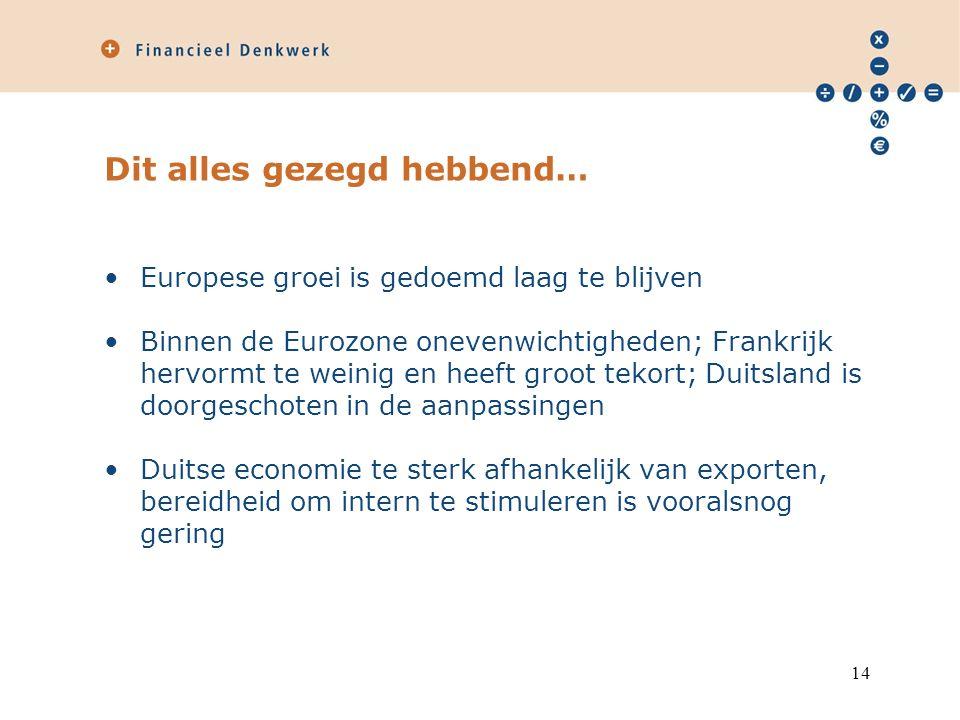 Dit alles gezegd hebbend… Europese groei is gedoemd laag te blijven Binnen de Eurozone onevenwichtigheden; Frankrijk hervormt te weinig en heeft groot tekort; Duitsland is doorgeschoten in de aanpassingen Duitse economie te sterk afhankelijk van exporten, bereidheid om intern te stimuleren is vooralsnog gering 14