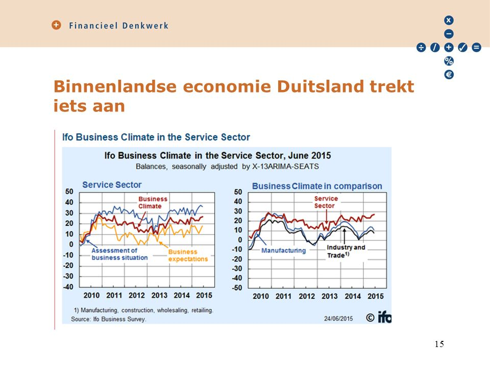 Binnenlandse economie Duitsland trekt iets aan 15