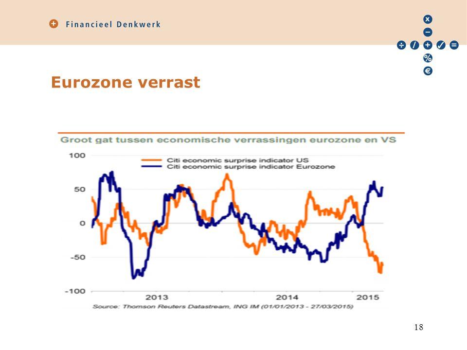 Eurozone verrast 18